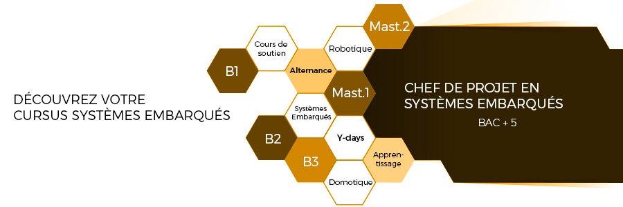 Cursus systèmes embarqués