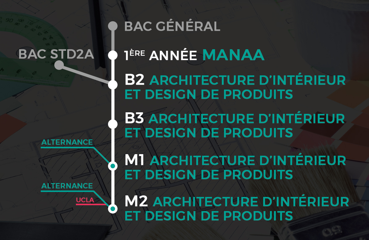 Cursus lim 39 art manaa architecte d 39 int rieur designer for Design d interieur etudes